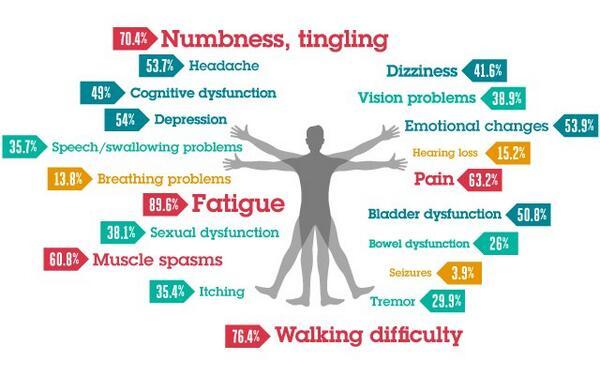 simptomi-multipla-skleroze
